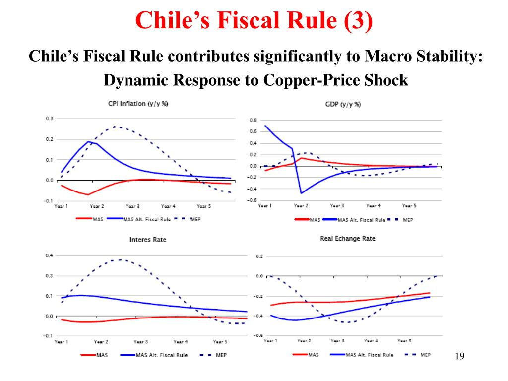 Chile's Fiscal Rule (3)