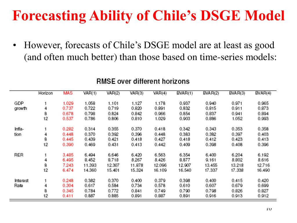 Forecasting Ability of Chile's DSGE Model