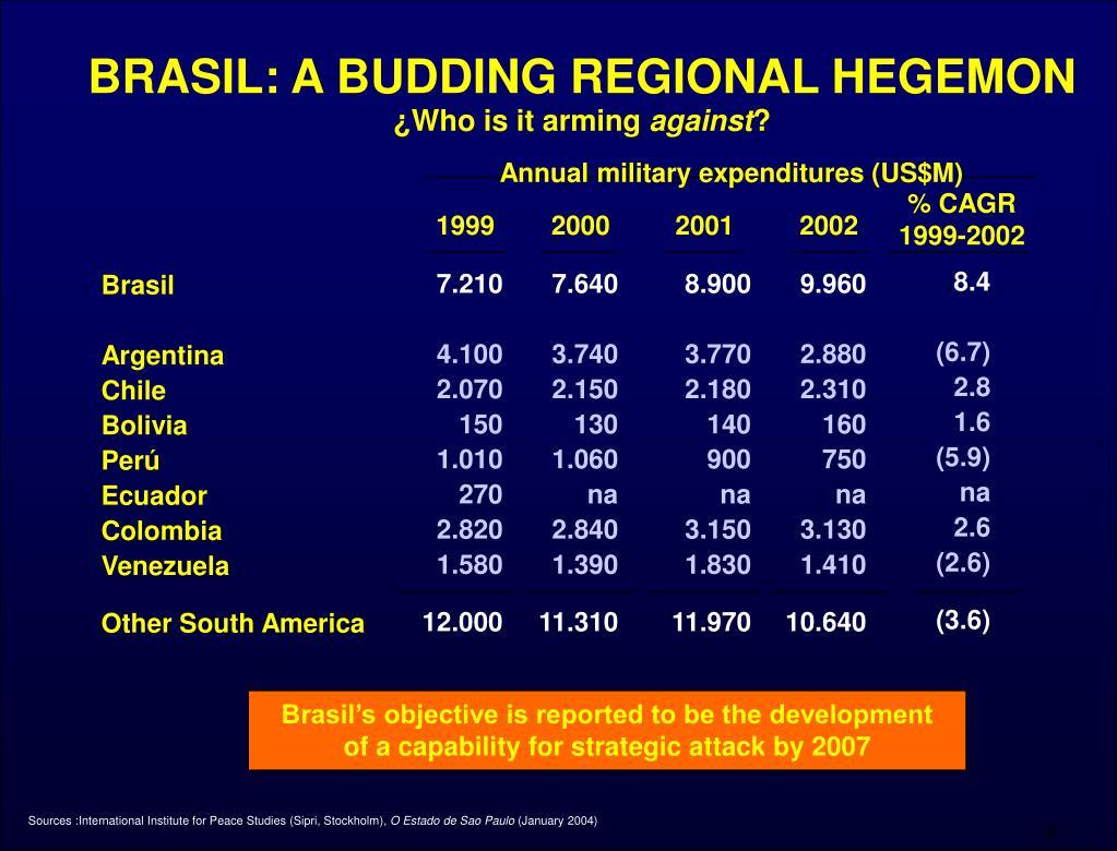 BRASIL: A BUDDING REGIONAL HEGEMON