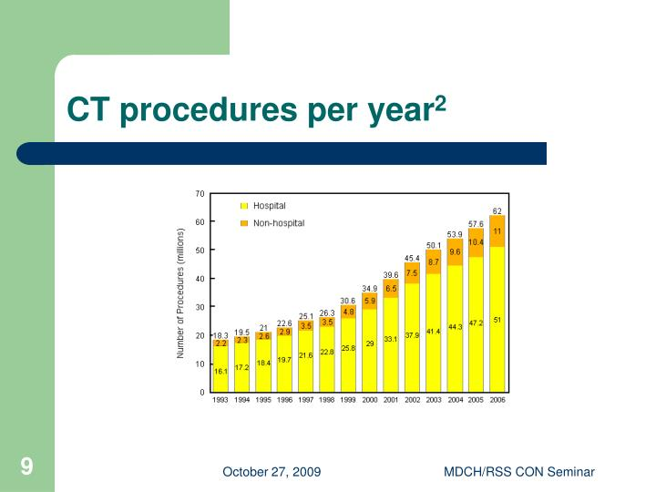 CT procedures per year