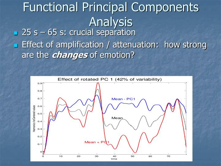 Functional Principal Components Analysis