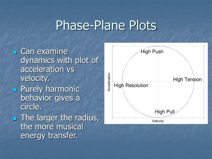 Phase-Plane Plots