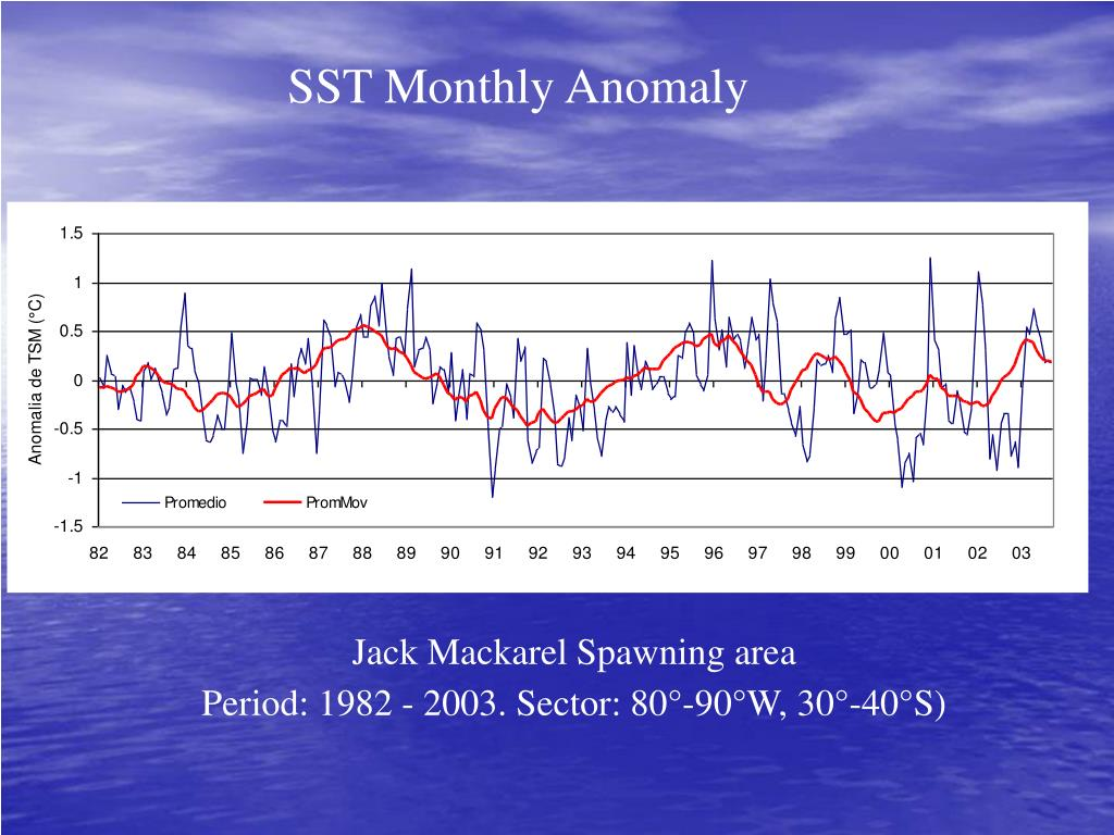 SST Monthly Anomaly