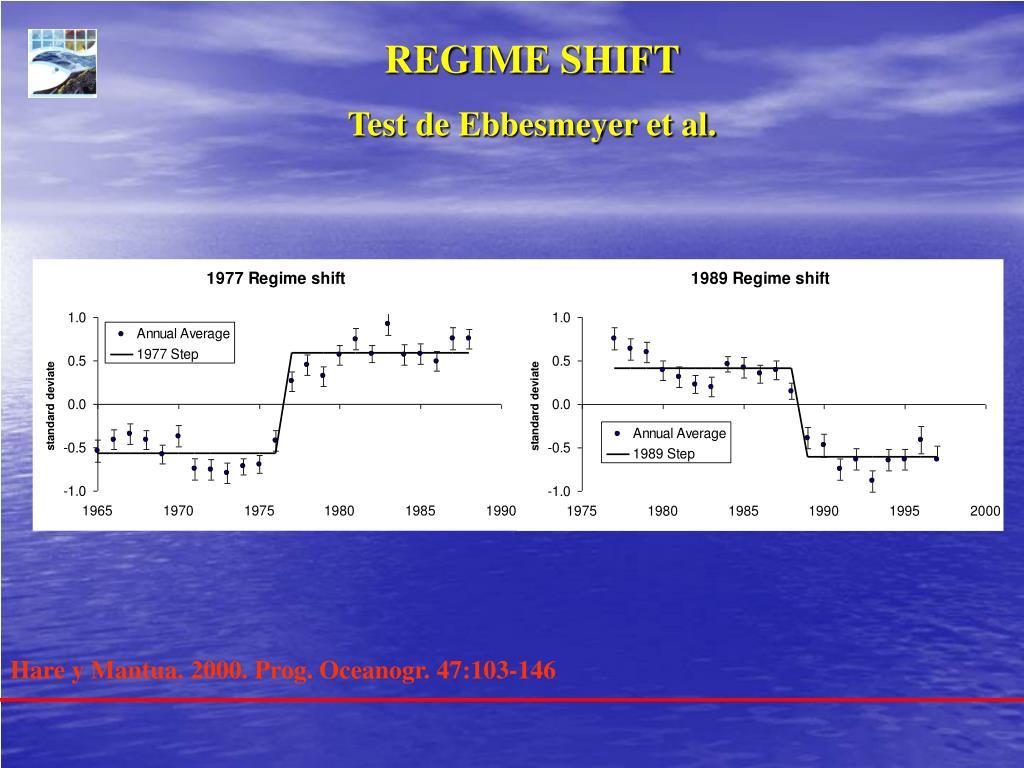 REGIME SHIFT