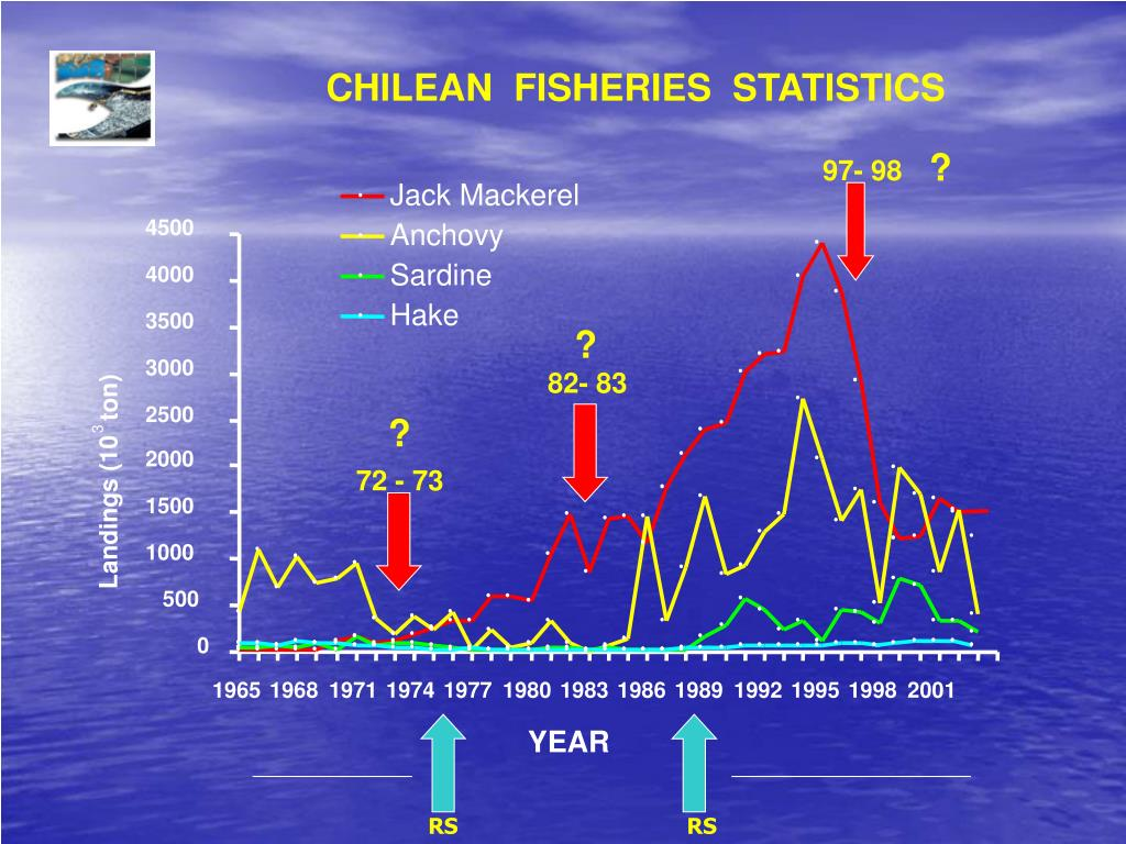 CHILEAN  FISHERIES  STATISTICS