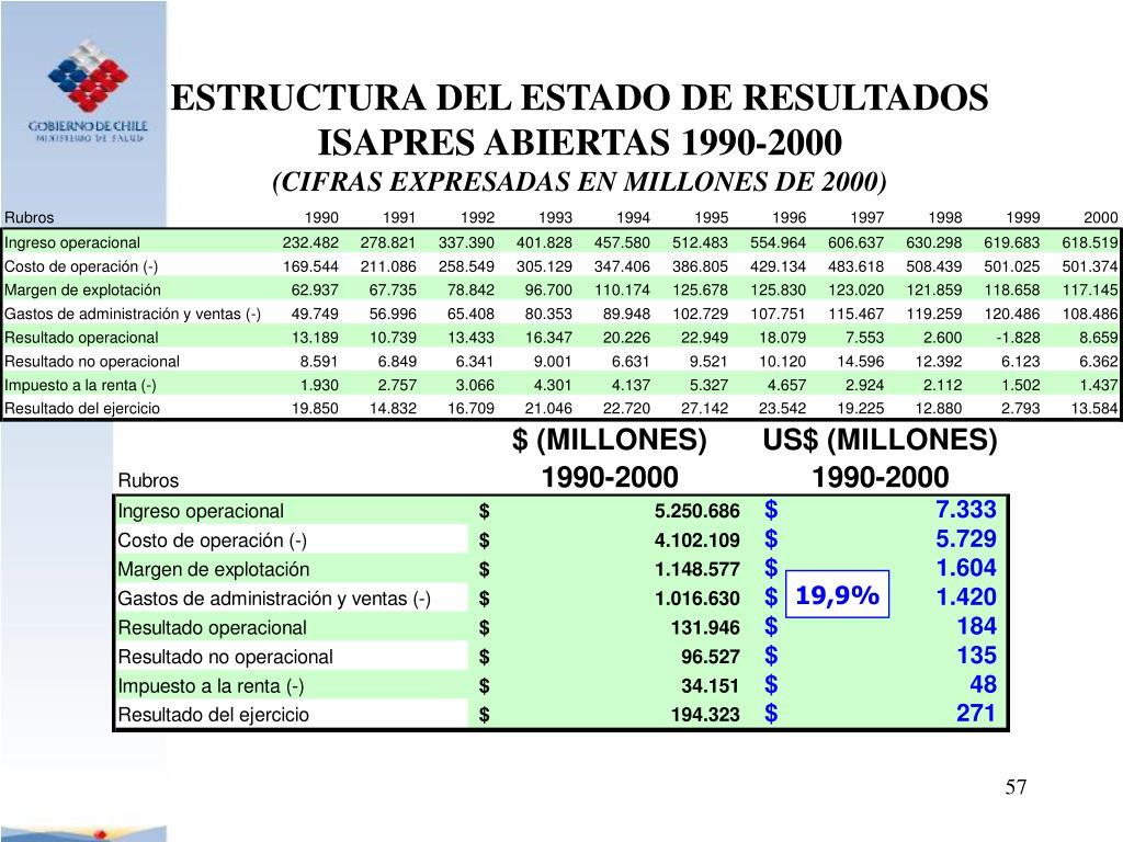 ESTRUCTURA DEL ESTADO DE RESULTADOS ISAPRES ABIERTAS 1990-2000