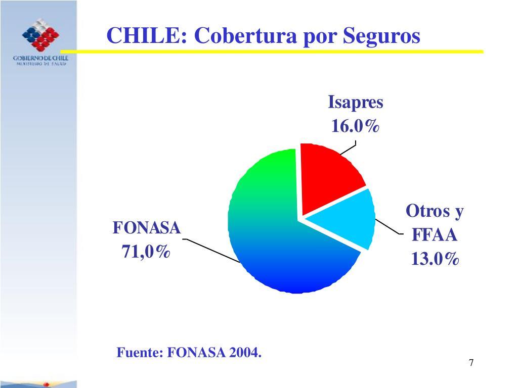 CHILE: Cobertura por Seguros