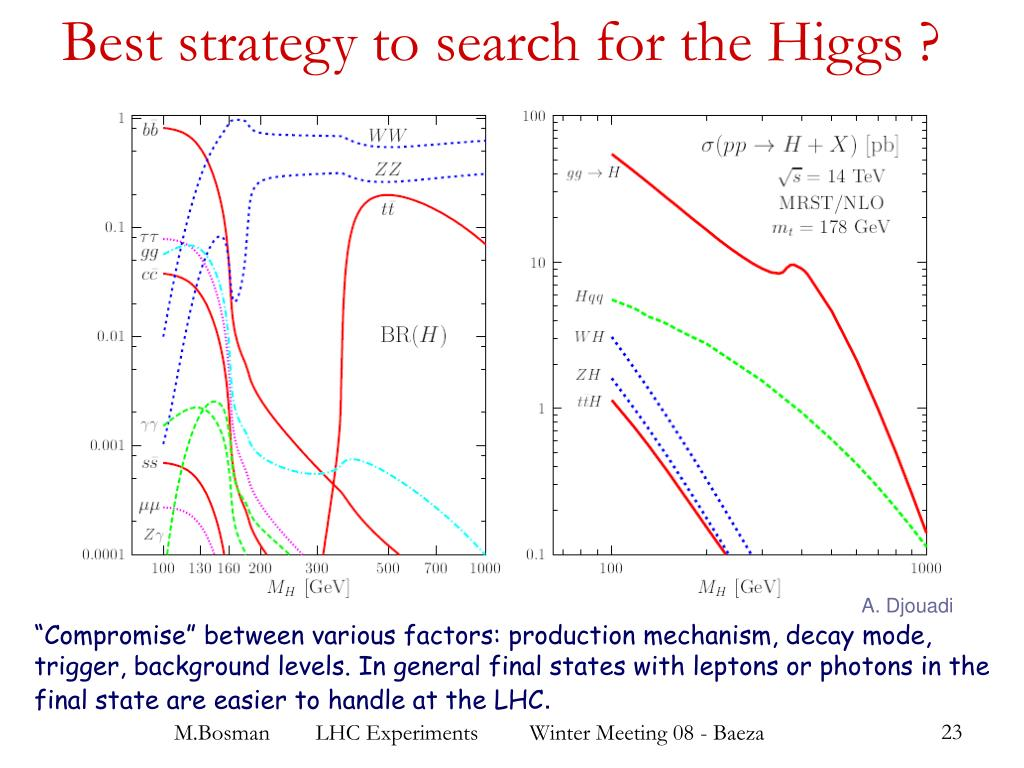 Best strategy to search for the Higgs ?