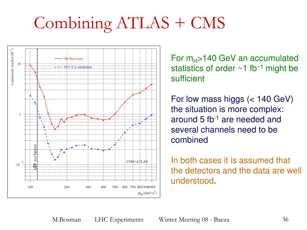 Combining ATLAS + CMS