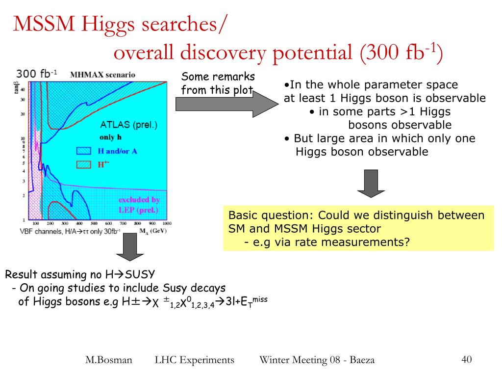 MSSM Higgs searches/