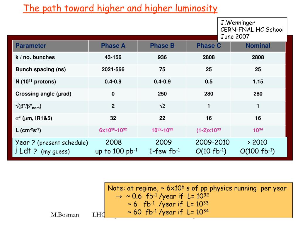 The path toward higher and higher luminosity