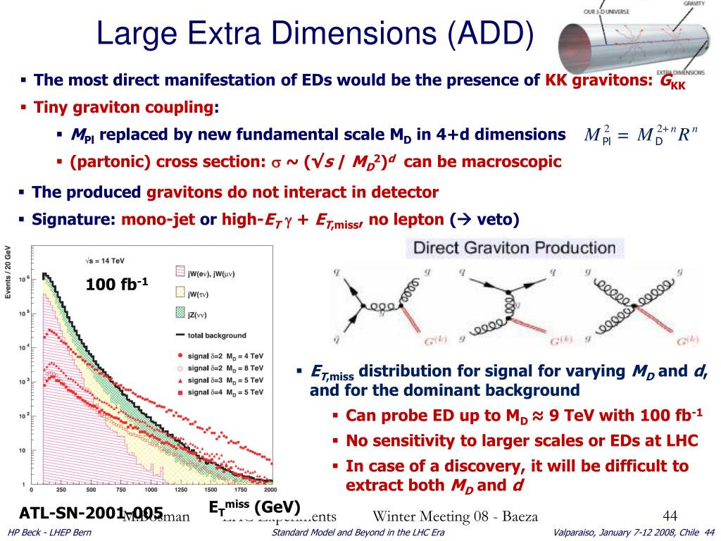 Large Extra Dimensions (ADD)