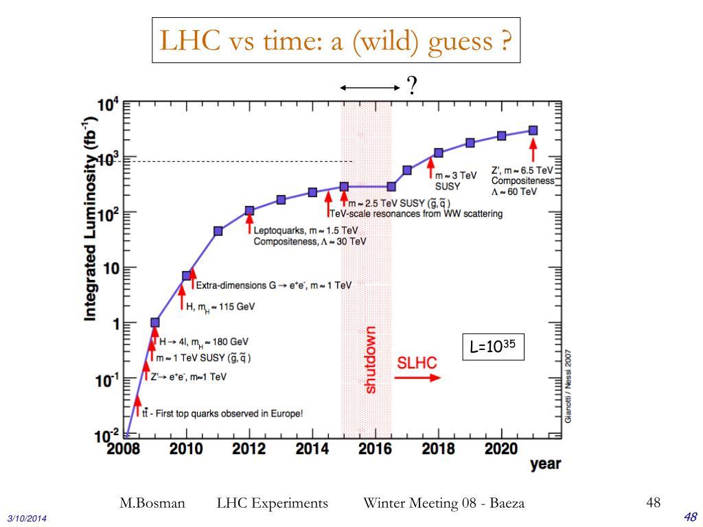 LHC vs time: a (wild) guess ?