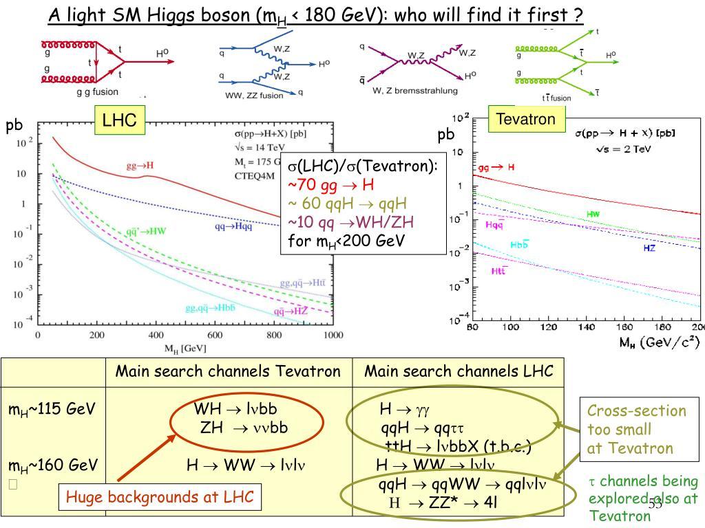 A light SM Higgs boson (m