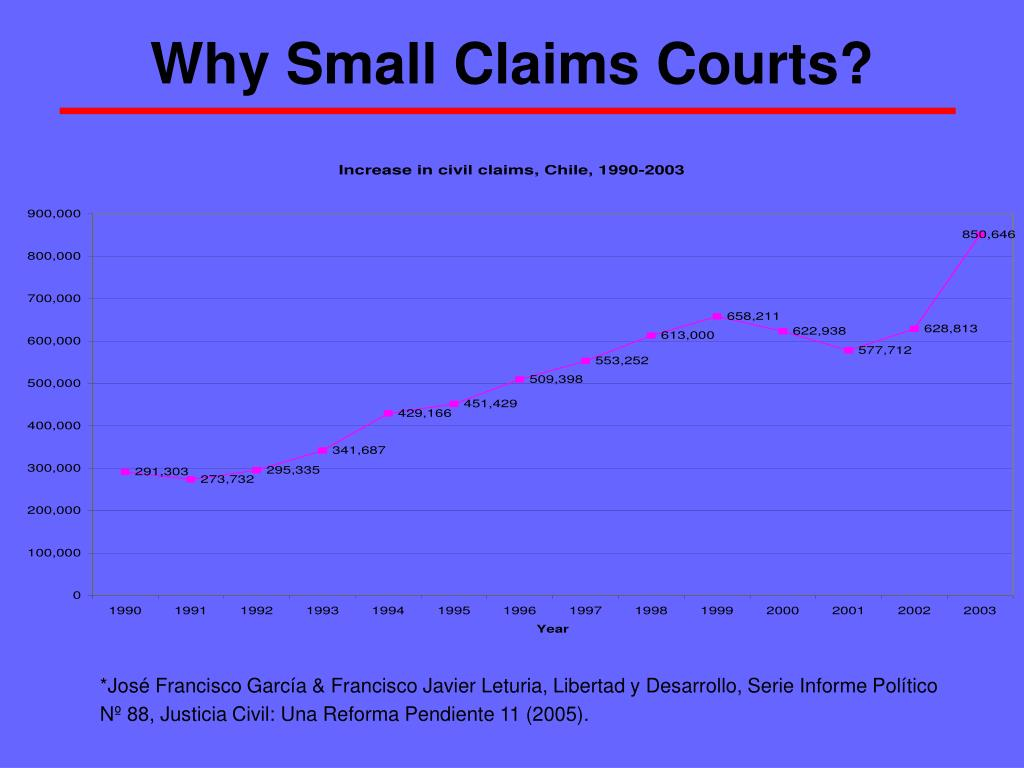 Why Small Claims Courts?