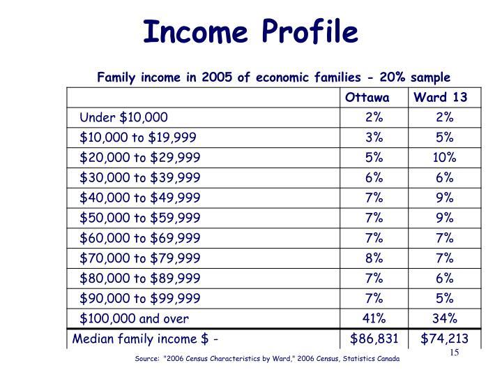 Income Profile