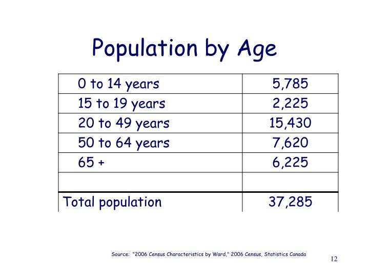 Population by Age