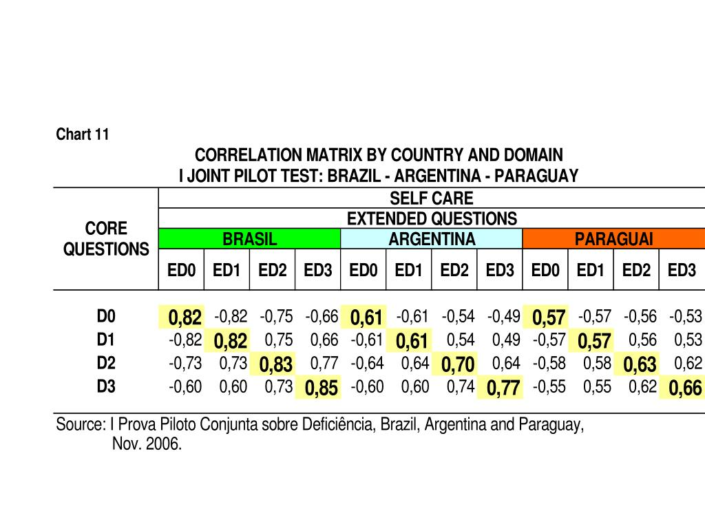 Correlation Matrix by Country and Domain