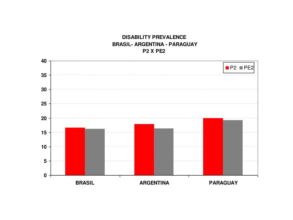 Disability Prevalence