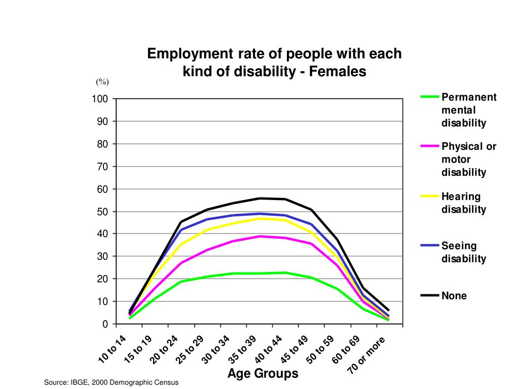 Employment rate of people with each kind of disability - Females
