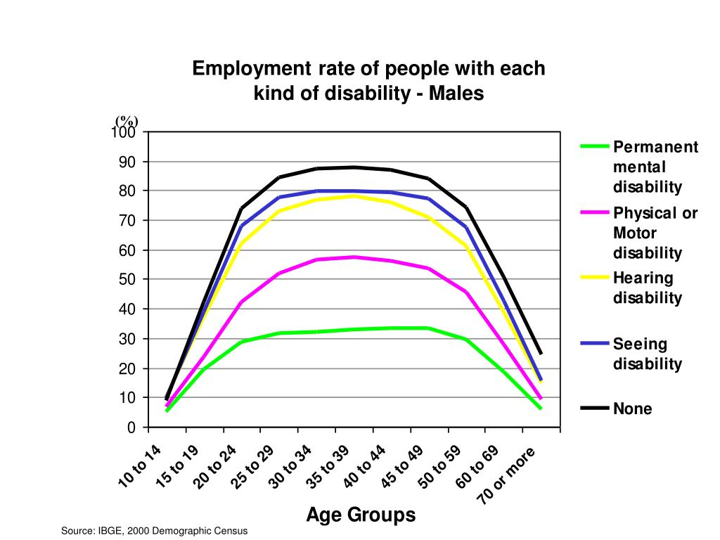 Employment rate of people with each kind of  disability - Males