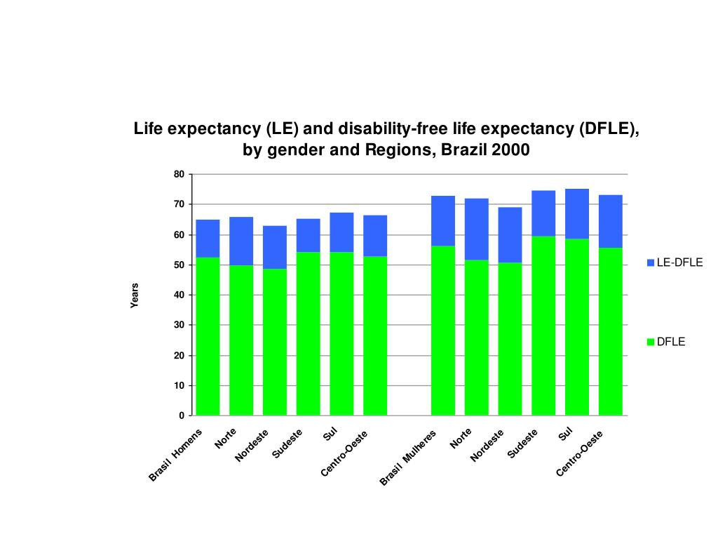 Life expectancy (LE) and disability-free expectancy (DFLE), by gender and Regions