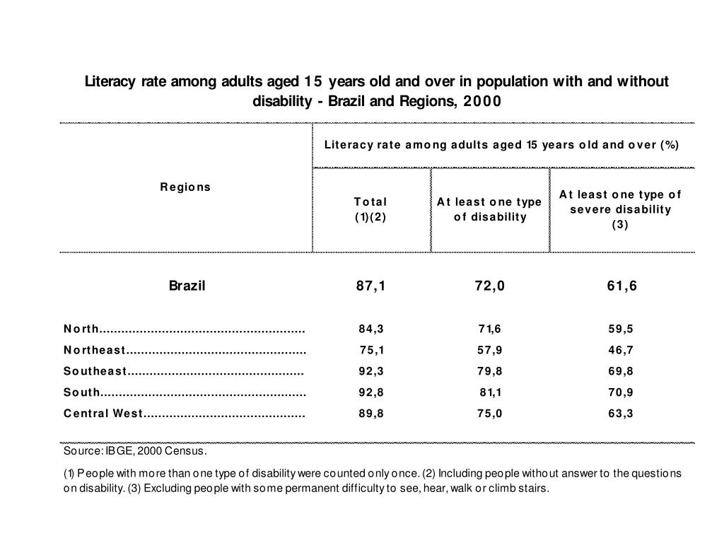 Literacy rate among adults aged 15 years old and over in population with and without disability