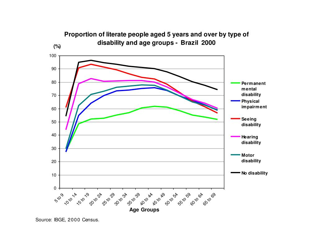 Proportion of literate people aged 5 years and over by type of disability and age groups