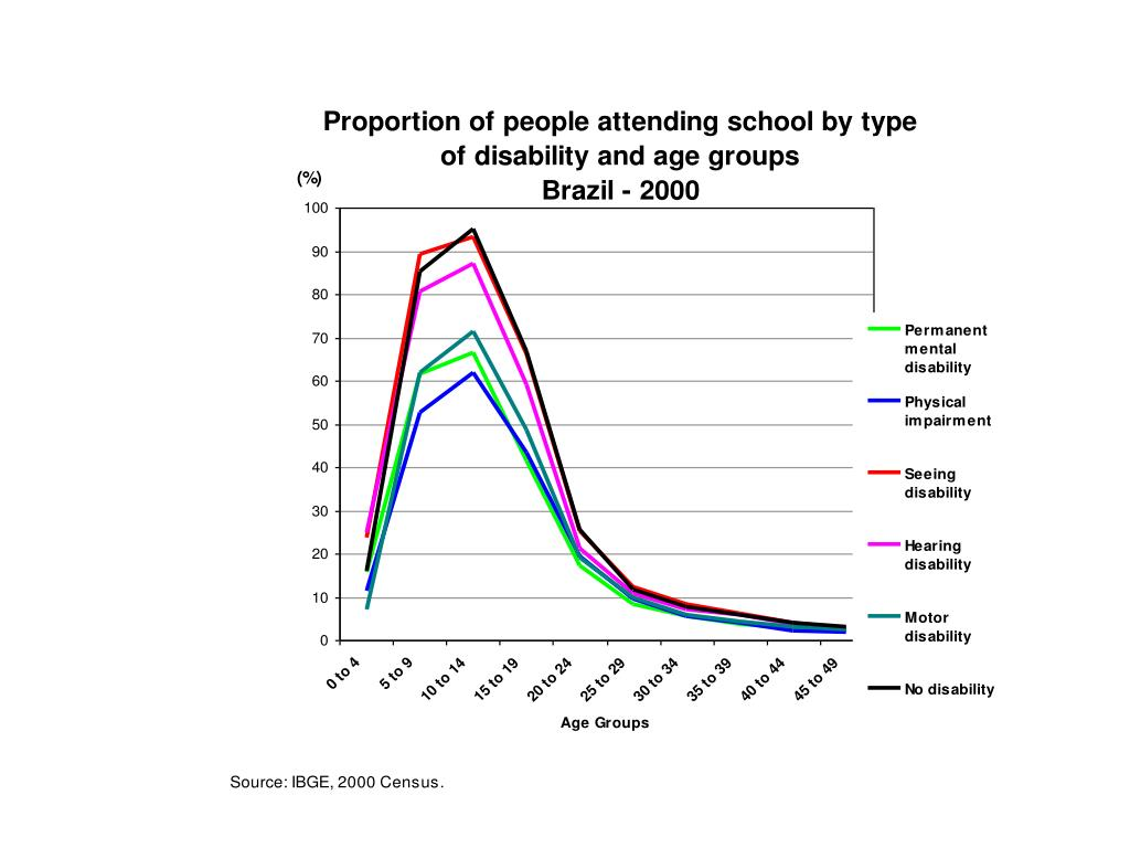 Proportion  of people attending school by type of disability and age groups