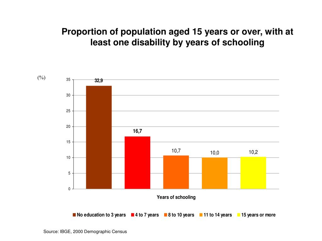 Proportion of population aged 15 years or over, with at least one disability by years of schooling
