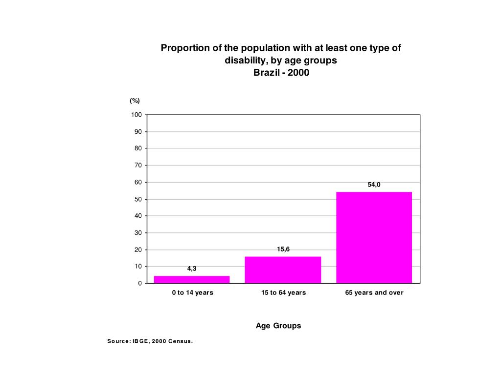 Proportion of the population with at least one type of disability