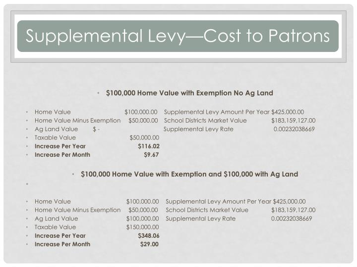 $100,000 Home Value with Exemption No Ag