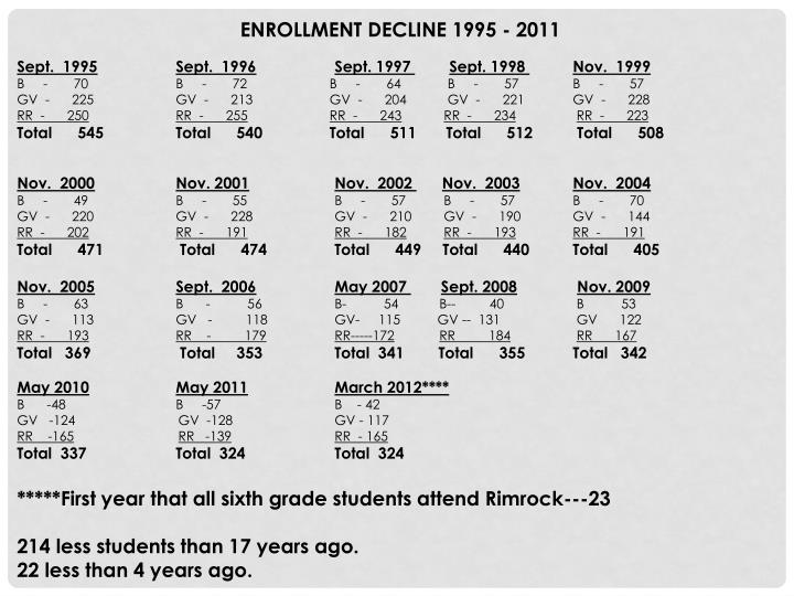 ENROLLMENT DECLINE 1995 - 2011