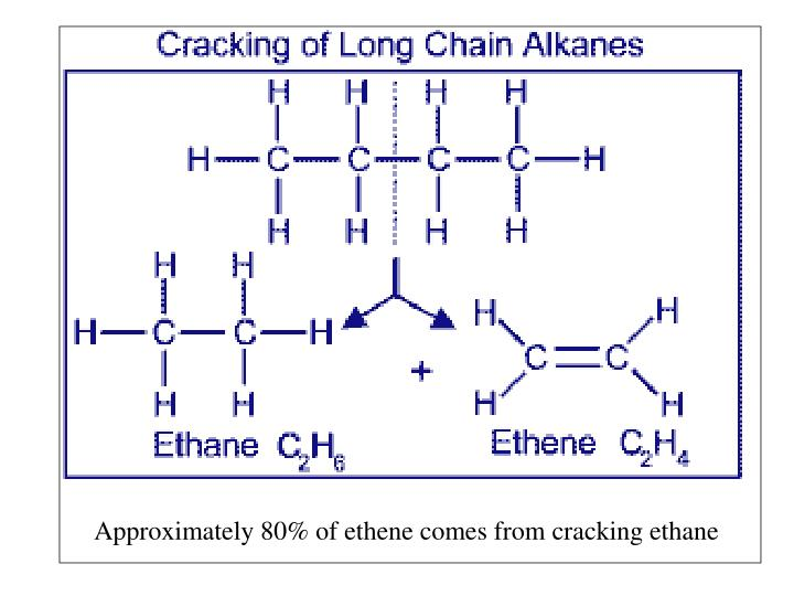 Approximately 80% of ethene comes from cracking ethane