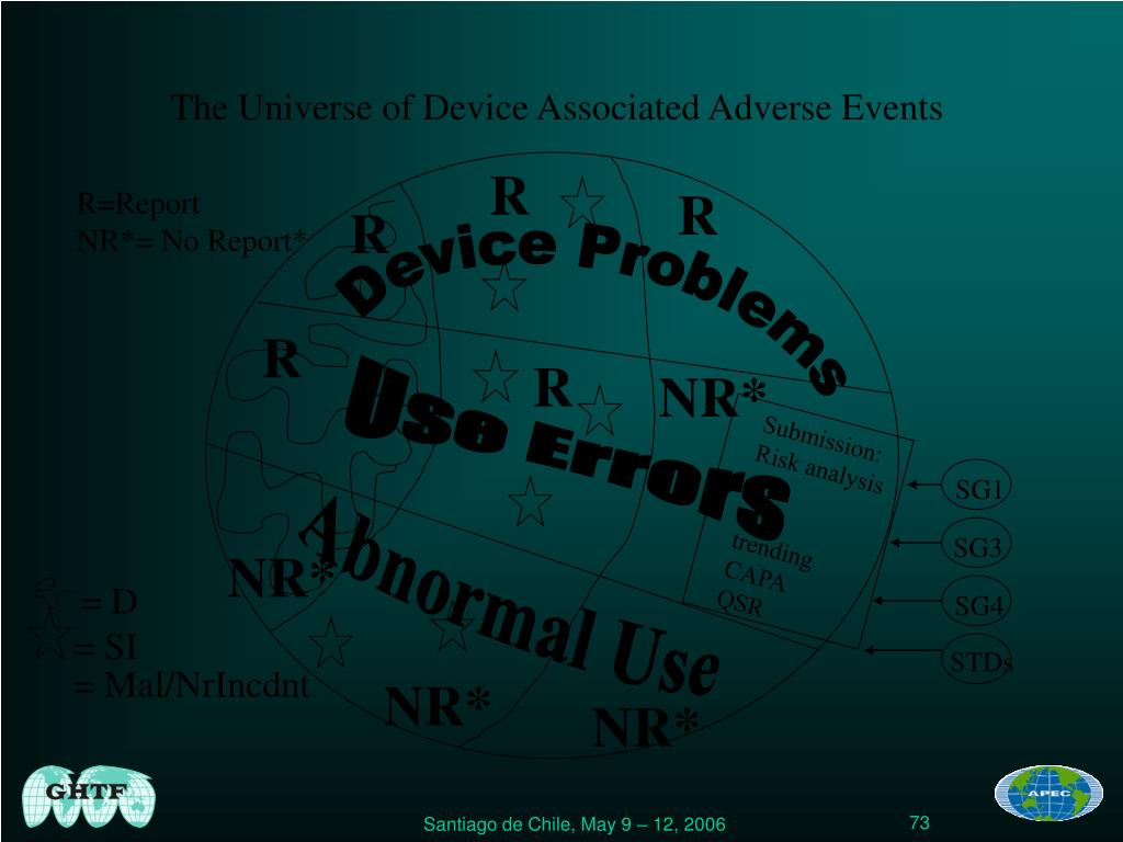 The Universe of Device Associated Adverse Events