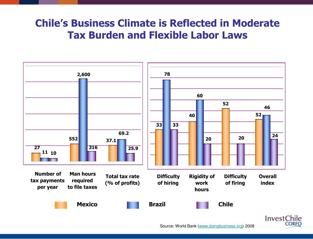 Chile's Business Climate is Reflected in Moderate Tax Burden and Flexible Labor Laws