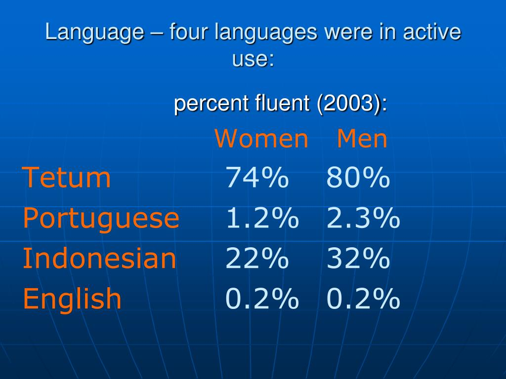 Language – four languages were in active use: