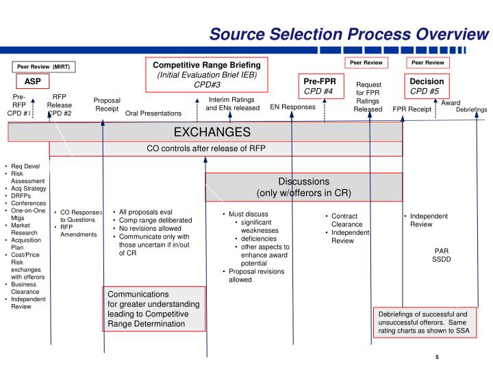 Source Selection Process Overview