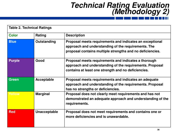 Technical Rating Evaluation (Methodology 2)
