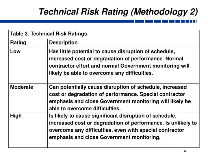 Technical Risk Rating (Methodology 2)