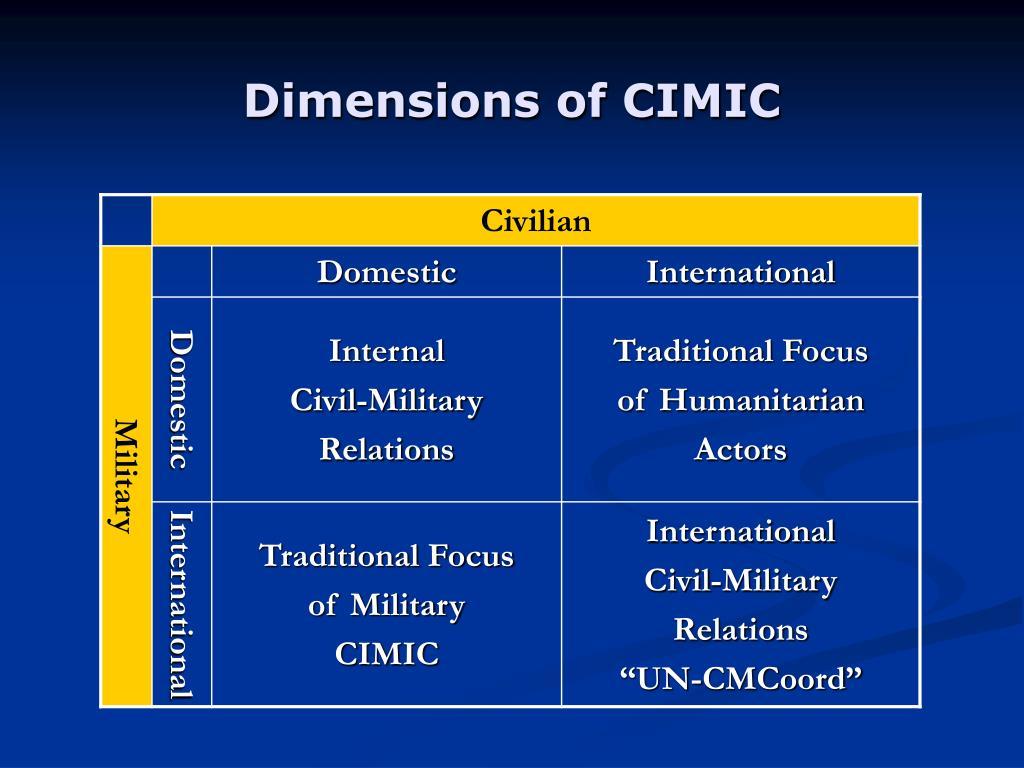 Dimensions of CIMIC