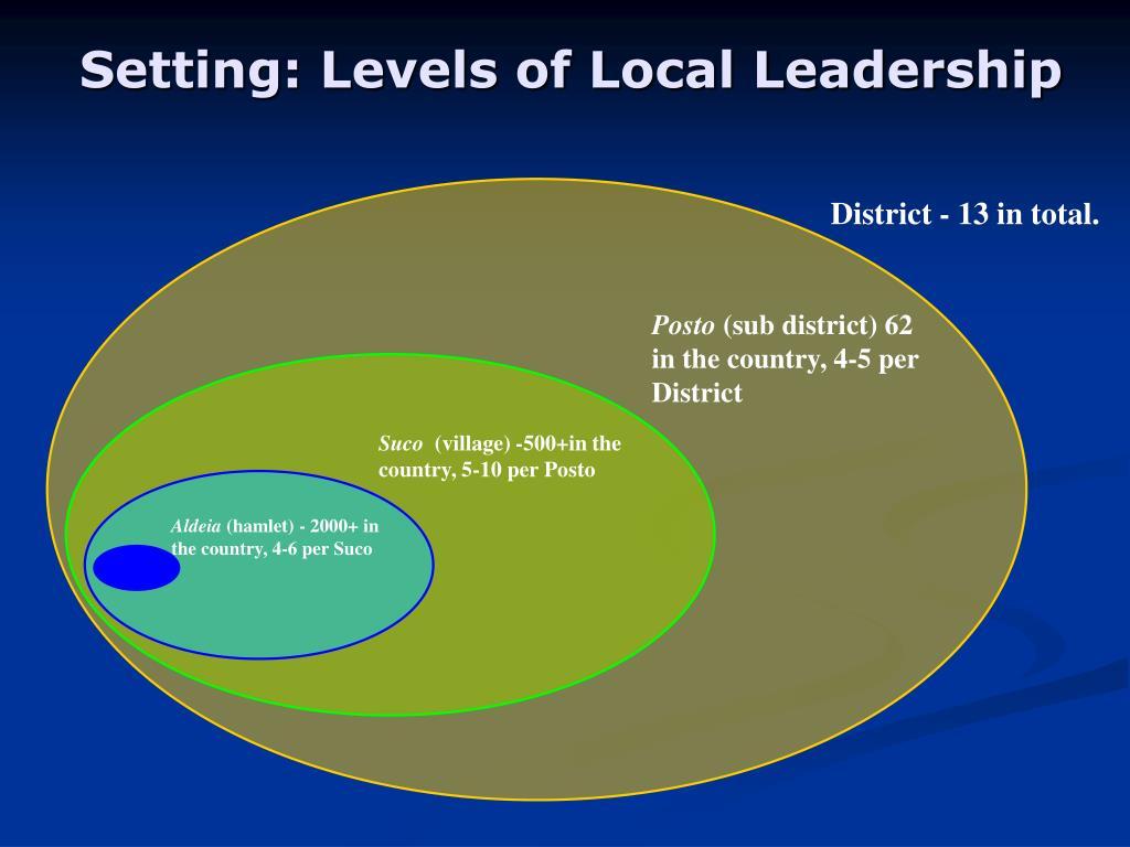 Setting: Levels of Local Leadership