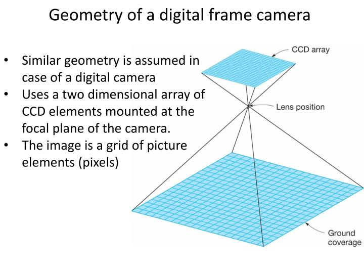 Geometry of a digital frame camera