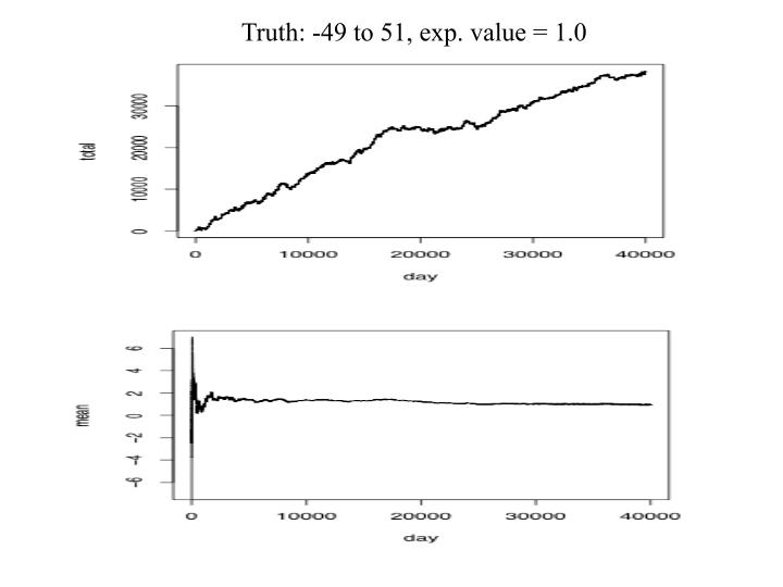 Truth: -49 to 51, exp. value = 1.0