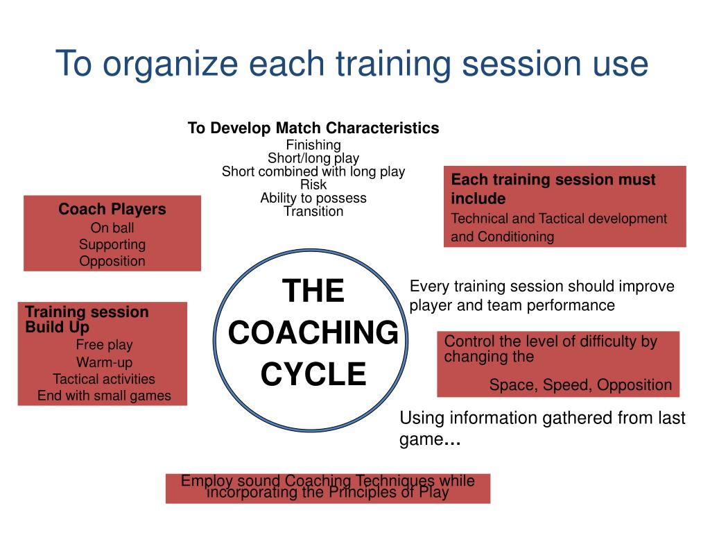 To organize each training session use