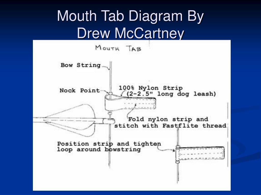 Mouth Tab Diagram By