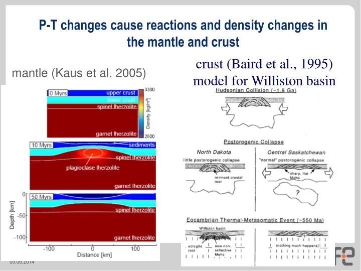 P-T changes cause reactions and density changes in the mantle and crust