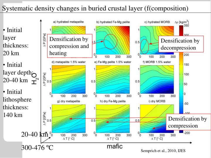 Densification by compression and heating
