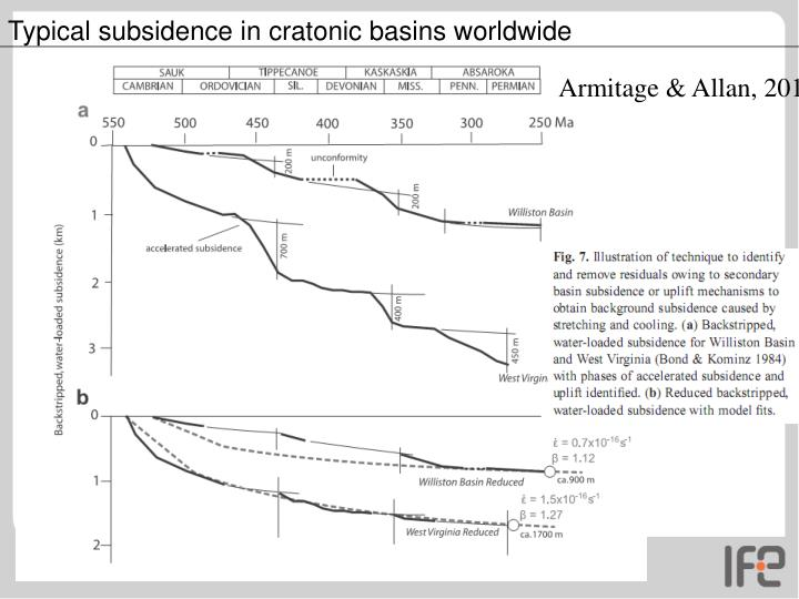 Typical subsidence in cratonic basins worldwide
