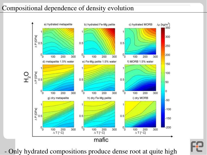 Compositional dependence of density evolution